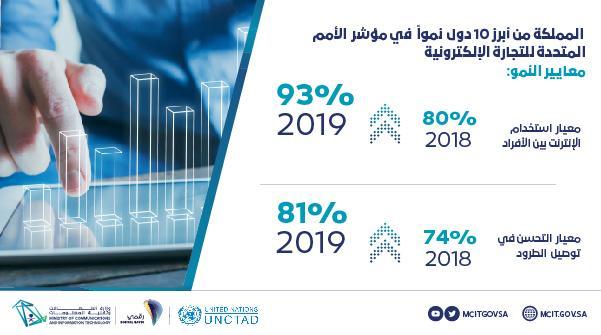المملكة تحقق تقدمًا في مؤشر الأمم المتحدة للتجارة الإلكترونية